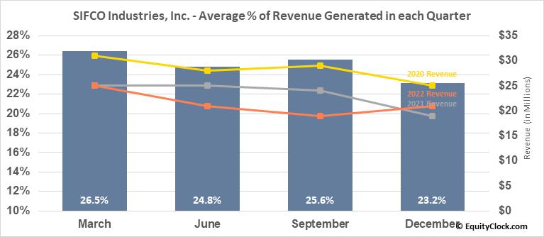 SIFCO Industries, Inc. (AMEX:SIF) Revenue Seasonality