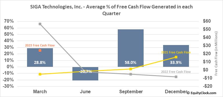 SIGA Technologies, Inc. (NASD:SIGA) Free Cash Flow Seasonality