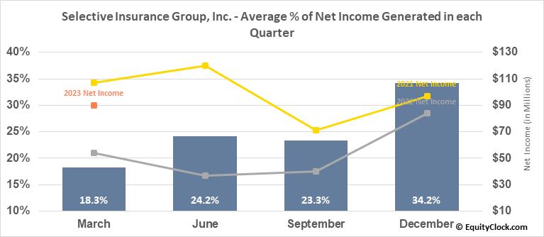 Selective Insurance Group, Inc. (NASD:SIGI) Net Income Seasonality