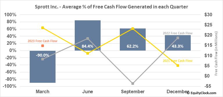 Sprott Inc. (TSE:SII.TO) Free Cash Flow Seasonality