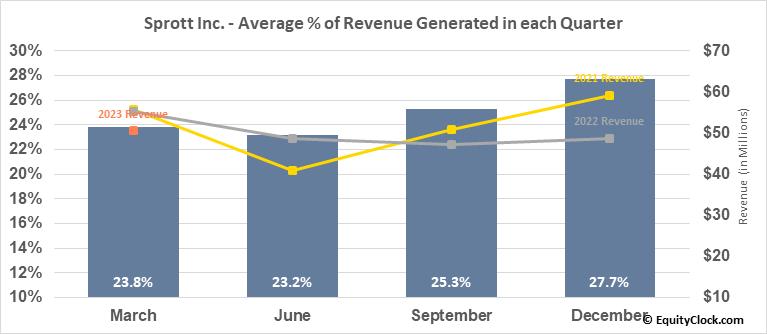 Sprott Inc. (TSE:SII.TO) Revenue Seasonality