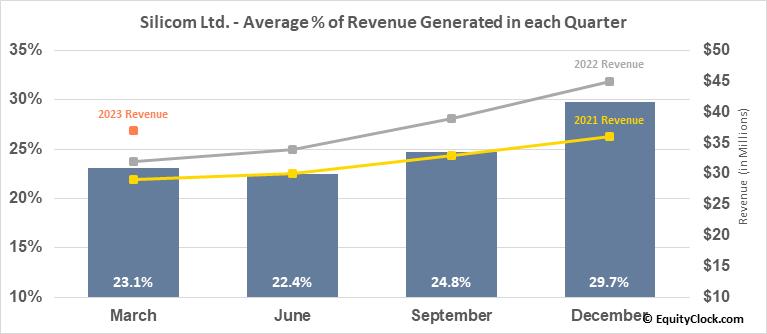 Silicom Ltd. (NASD:SILC) Revenue Seasonality