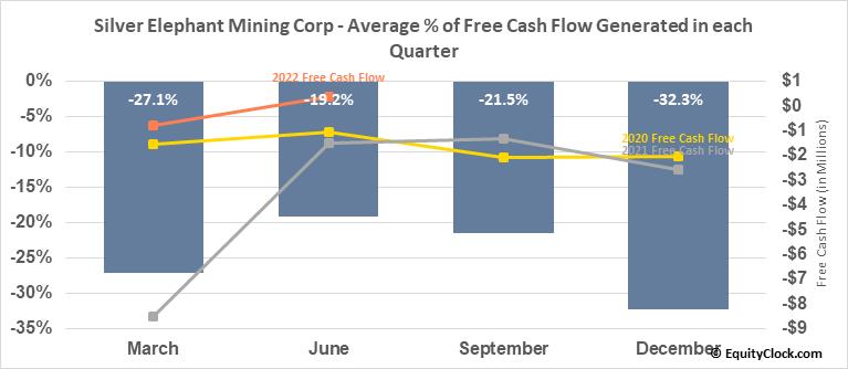Silver Elephant Mining Corp (OTCMKT:SILEF) Free Cash Flow Seasonality
