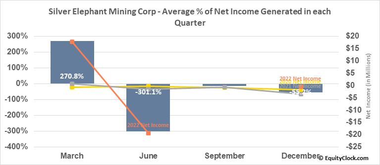 Silver Elephant Mining Corp (OTCMKT:SILEF) Net Income Seasonality