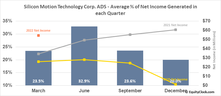 Silicon Motion Technology Corp. ADS (NASD:SIMO) Net Income Seasonality