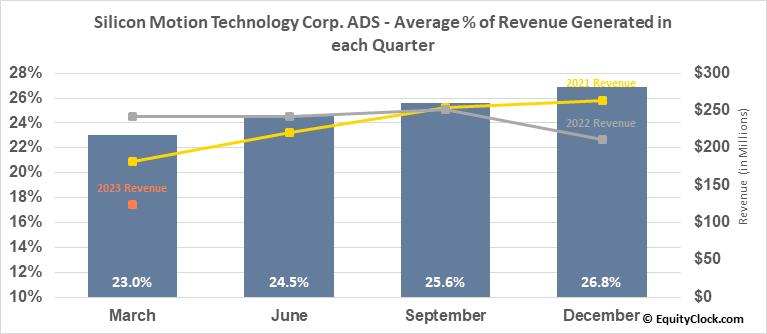 Silicon Motion Technology Corp. ADS (NASD:SIMO) Revenue Seasonality