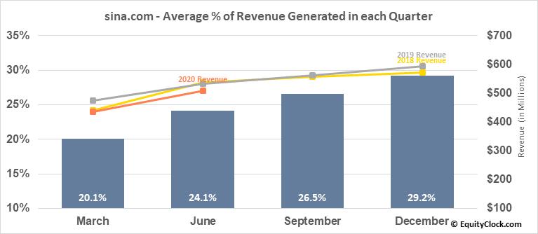 sina.com (NASD:SINA) Revenue Seasonality