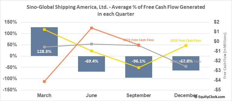 Sino-Global Shipping America, Ltd. (NASD:SINO) Free Cash Flow Seasonality