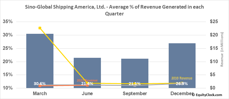 Sino-Global Shipping America, Ltd. (NASD:SINO) Revenue Seasonality