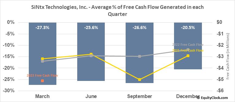 SiNtx Technologies, Inc. (NASD:SINT) Free Cash Flow Seasonality