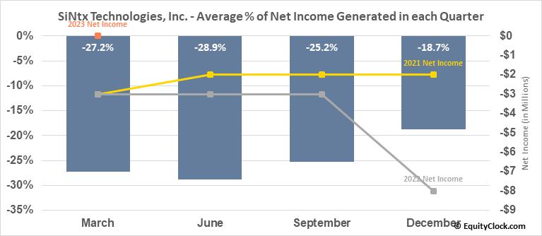 SiNtx Technologies, Inc. (NASD:SINT) Net Income Seasonality