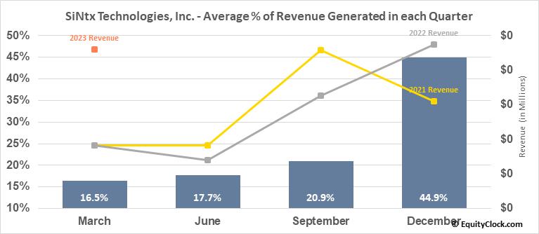 SiNtx Technologies, Inc. (NASD:SINT) Revenue Seasonality