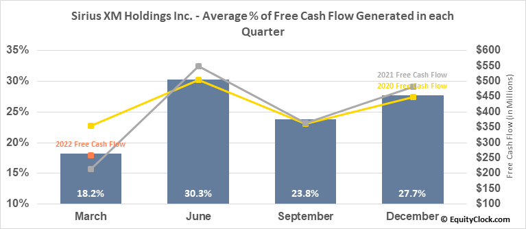 Sirius XM Holdings Inc. (NASD:SIRI) Free Cash Flow Seasonality