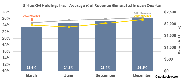 Sirius XM Holdings Inc. (NASD:SIRI) Revenue Seasonality
