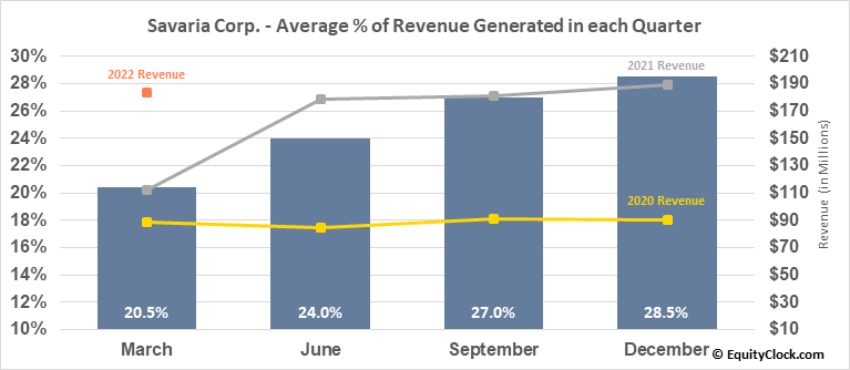 Savaria Corp. (TSE:SIS.TO) Revenue Seasonality
