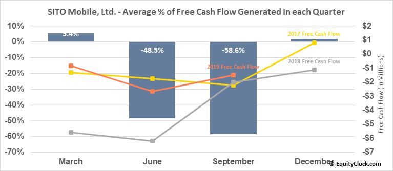 SITO Mobile, Ltd. (OTCMKT:SITOQ) Free Cash Flow Seasonality