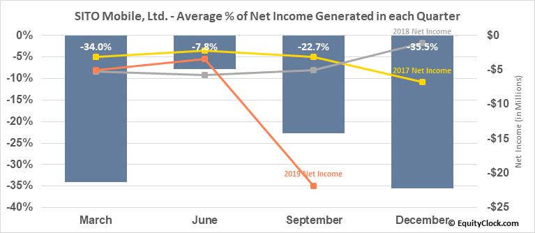 SITO Mobile, Ltd. (OTCMKT:SITOQ) Net Income Seasonality