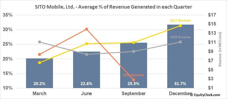 SITO Mobile, Ltd. (OTCMKT:SITOQ) Revenue Seasonality