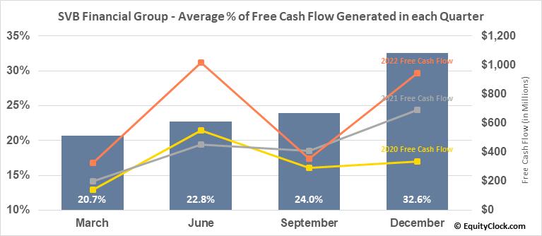 SVB Financial Group (NASD:SIVB) Free Cash Flow Seasonality