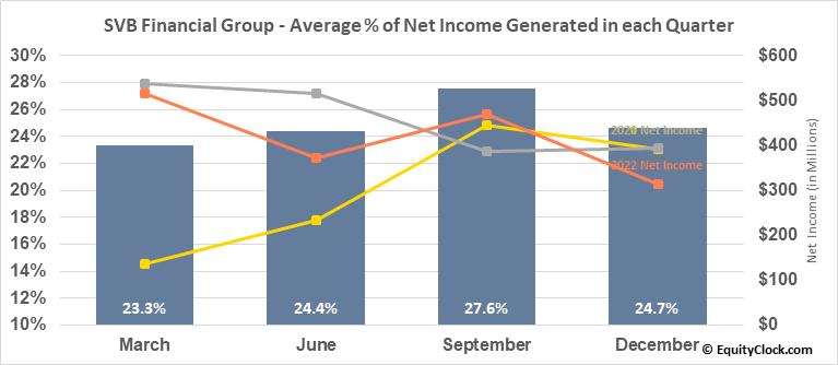 SVB Financial Group (NASD:SIVB) Net Income Seasonality