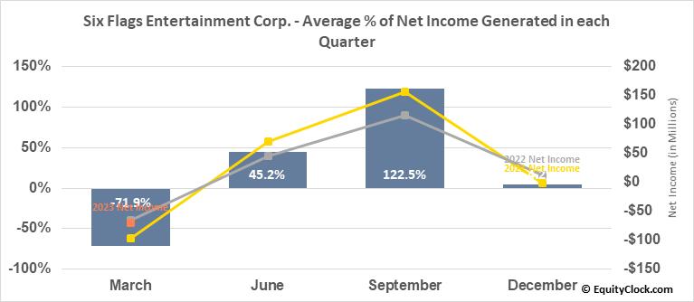 Six Flags Entertainment Corp. (NYSE:SIX) Net Income Seasonality