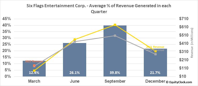 Six Flags Entertainment Corp. (NYSE:SIX) Revenue Seasonality