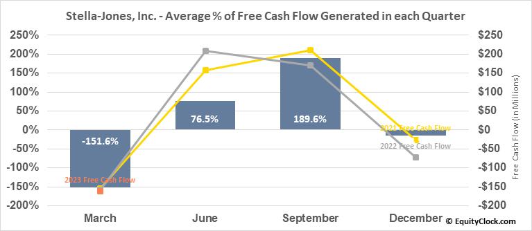 Stella-Jones, Inc. (TSE:SJ.TO) Free Cash Flow Seasonality