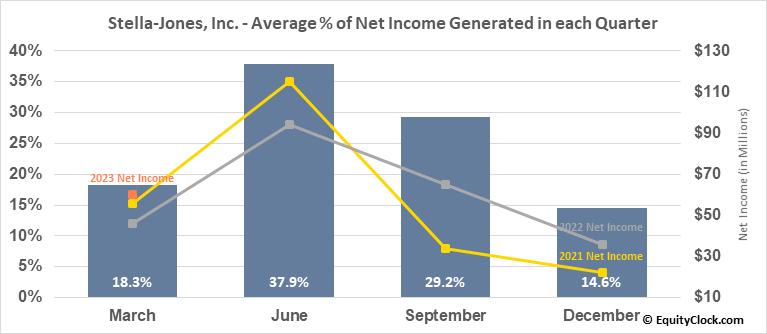 Stella-Jones, Inc. (TSE:SJ.TO) Net Income Seasonality