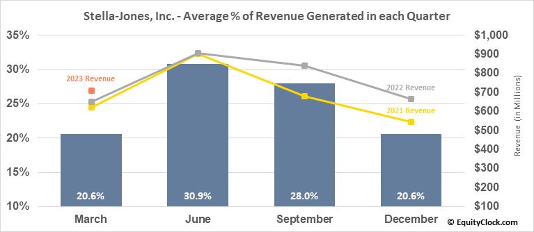 Stella-Jones, Inc. (TSE:SJ.TO) Revenue Seasonality
