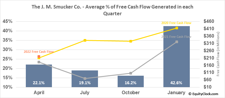 The J. M. Smucker Co. (NYSE:SJM) Free Cash Flow Seasonality