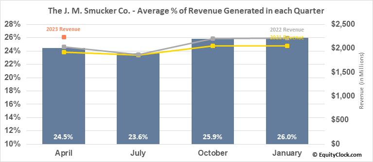 The J. M. Smucker Co. (NYSE:SJM) Revenue Seasonality