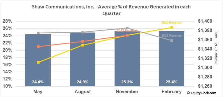 Shaw Communications, Inc. (TSE:SJR/B.TO) Revenue Seasonality