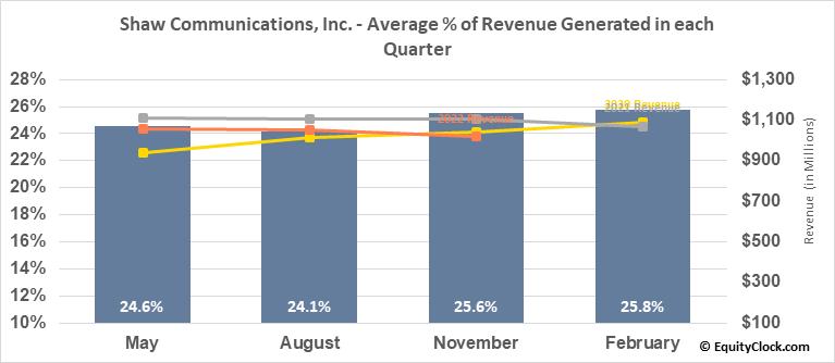 Shaw Communications, Inc. (NYSE:SJR) Revenue Seasonality