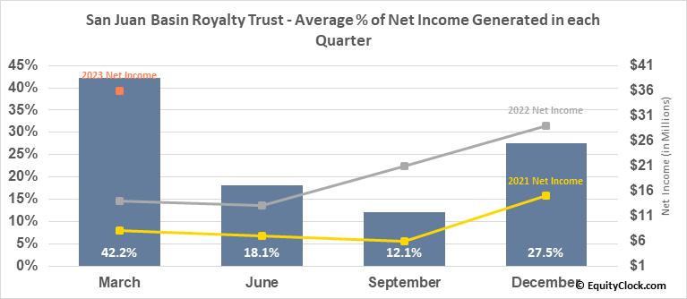 San Juan Basin Royalty Trust (NYSE:SJT) Net Income Seasonality