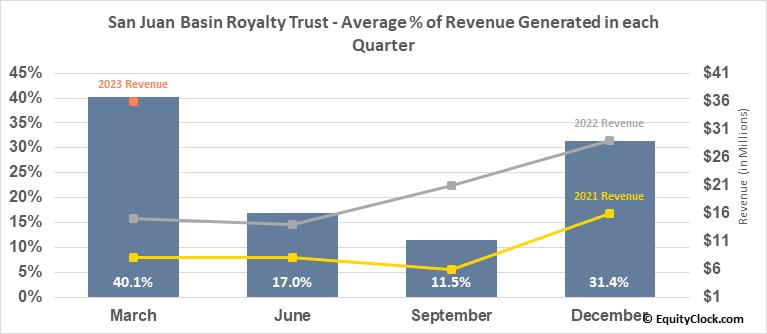 San Juan Basin Royalty Trust (NYSE:SJT) Revenue Seasonality
