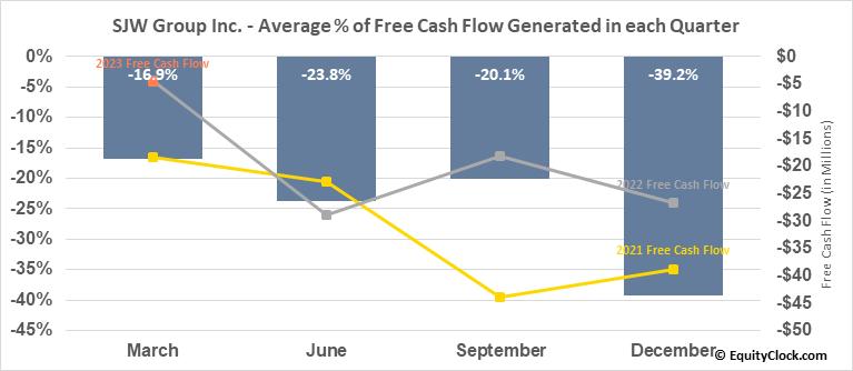 SJW Group Inc. (NYSE:SJW) Free Cash Flow Seasonality