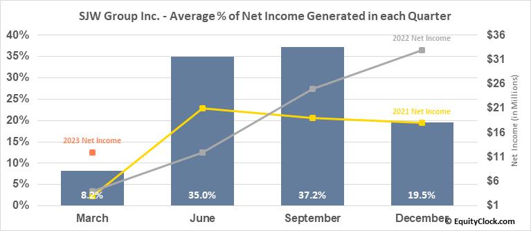 SJW Group Inc. (NYSE:SJW) Net Income Seasonality