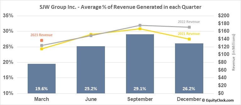 SJW Group Inc. (NYSE:SJW) Revenue Seasonality