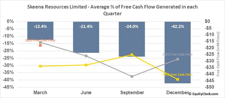 Skeena Resources Limited (TSE:SKE.TO) Free Cash Flow Seasonality