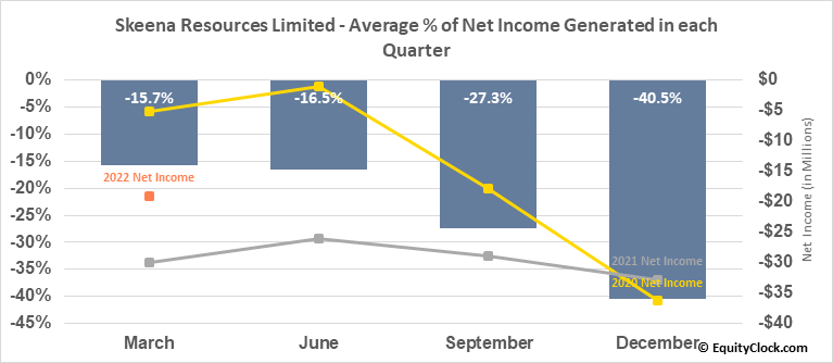 Skeena Resources Limited (TSE:SKE.TO) Net Income Seasonality