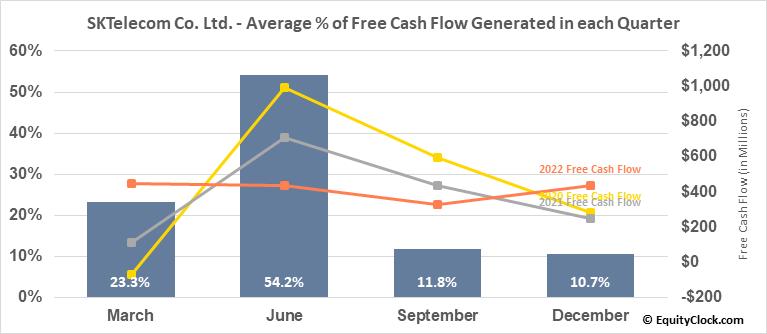 SKTelecom Co. Ltd. (NYSE:SKM) Free Cash Flow Seasonality
