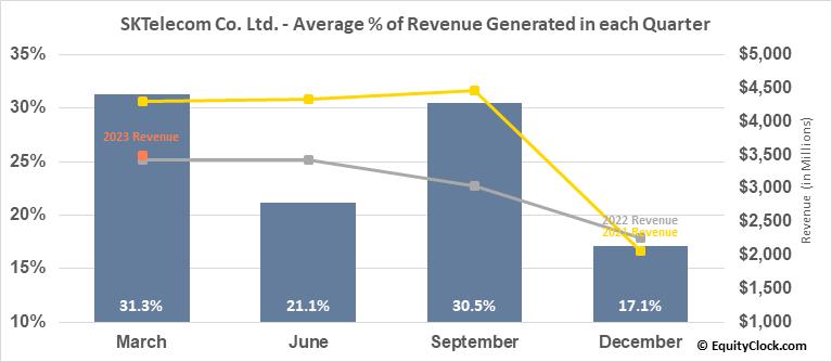 SKTelecom Co. Ltd. (NYSE:SKM) Revenue Seasonality
