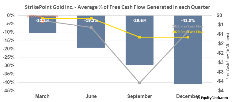 StrikePoint Gold Inc. (TSXV:SKP.V) Free Cash Flow Seasonality