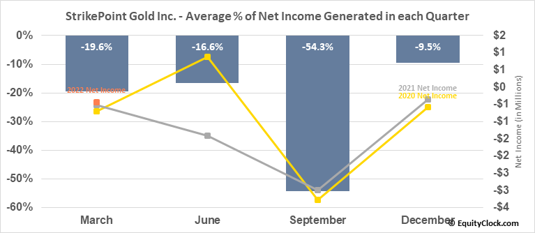 StrikePoint Gold Inc. (TSXV:SKP.V) Net Income Seasonality