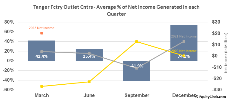 Tanger Fctry Outlet Cntrs (NYSE:SKT) Net Income Seasonality