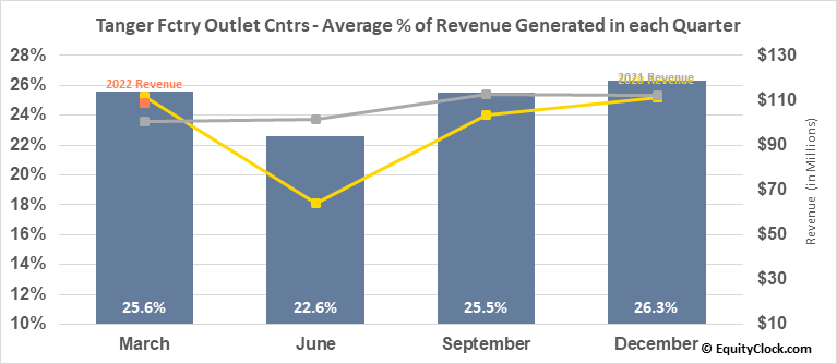 Tanger Fctry Outlet Cntrs (NYSE:SKT) Revenue Seasonality