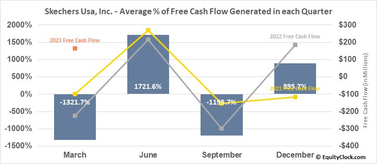 Skechers Usa, Inc. (NYSE:SKX) Free Cash Flow Seasonality