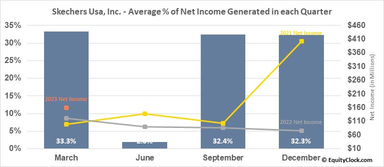 Skechers Usa, Inc. (NYSE:SKX) Net Income Seasonality