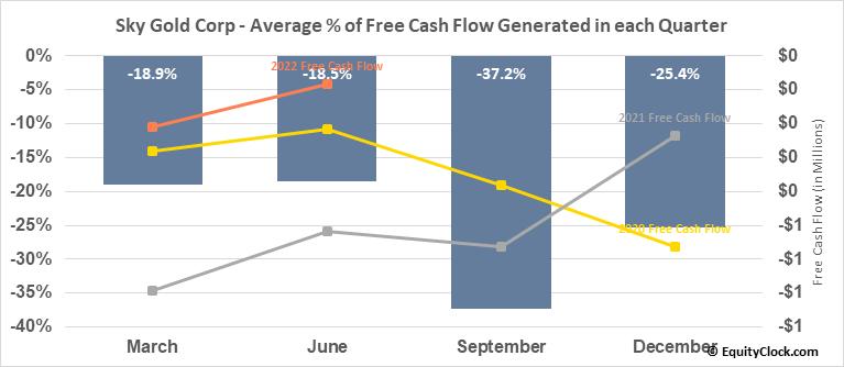 Sky Gold Corp (TSXV:SKYG.V) Free Cash Flow Seasonality
