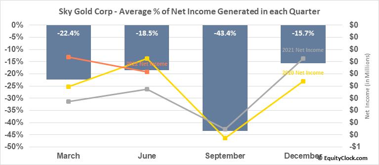 Sky Gold Corp (TSXV:SKYG.V) Net Income Seasonality